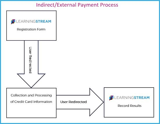indirect payment processor flow chart