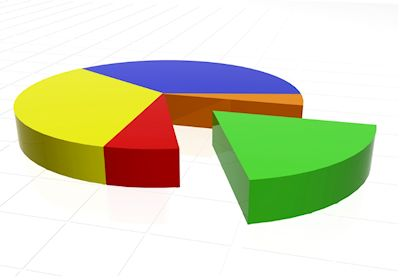 A 3D graphic of a pie chart to reflect Learning Stream customers