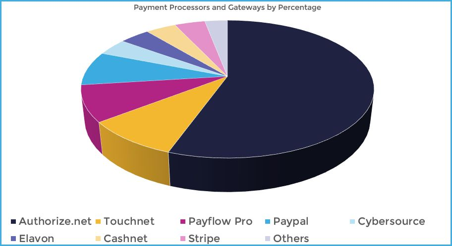 Pie Chart of the most popular payment platforms